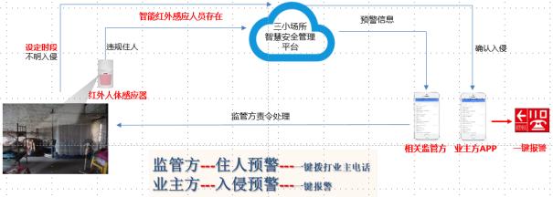 """""""人体感应监测系统---NB红外探测器""""简介"""