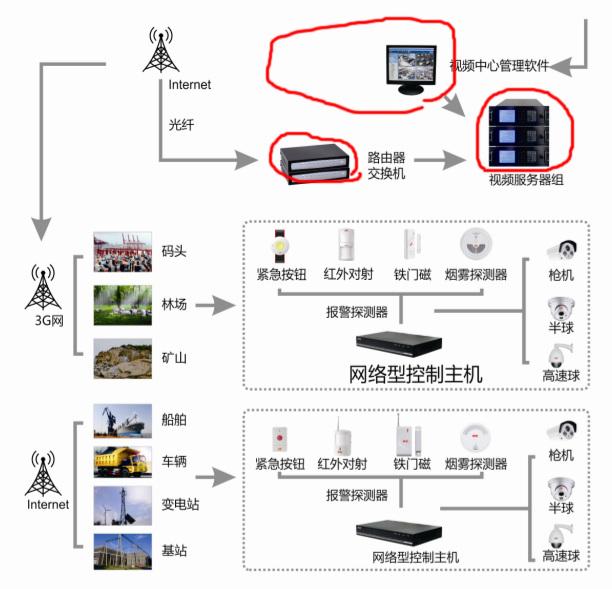 移动3G无线视频报警监控平台